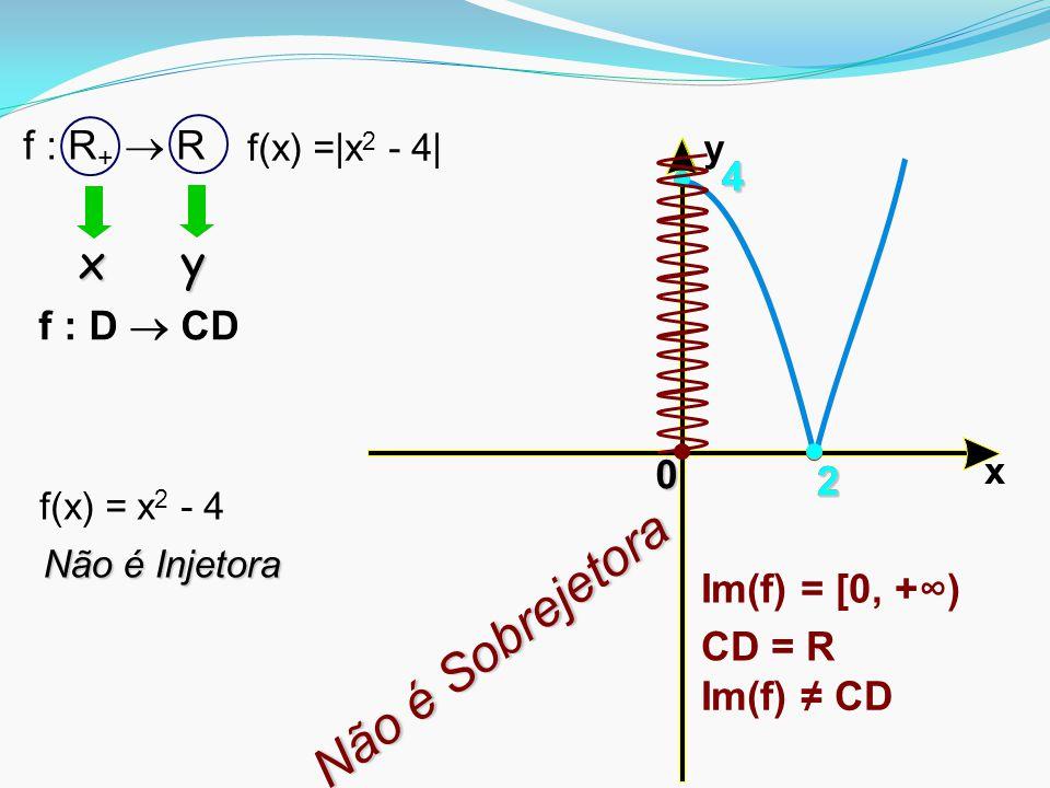 Não é Sobrejetora x y f : R+  R 4 4 f : D  CD 2 2 2 Im(f) = [0, +∞)
